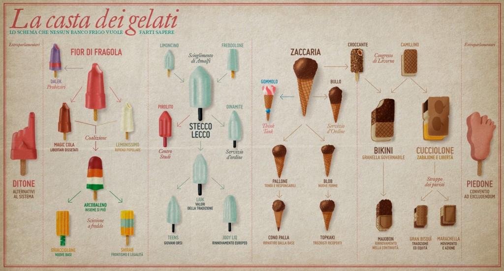 illustrazione di Andrea Bozzo La casta dei gelati